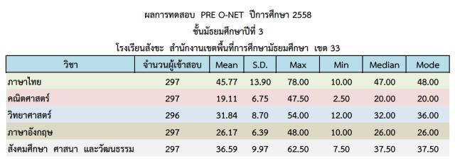 RESULT_PRE_O-NET_M3_58
