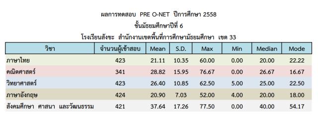 RESULT_PRE_O-NET_M6_58