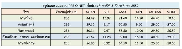 result_pre_o-net_m3_59_11