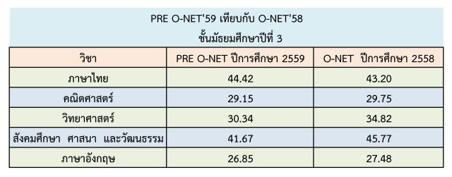 result_pre_o-net_m3_59_21