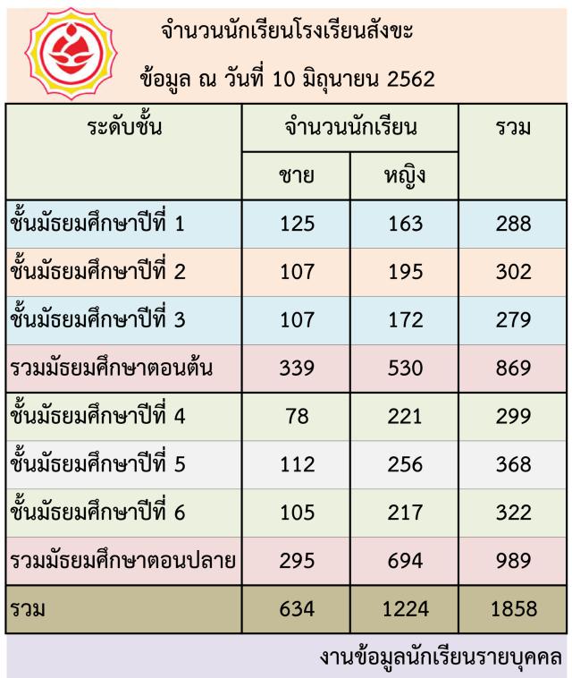 จำนวนนักเรียน_100625621